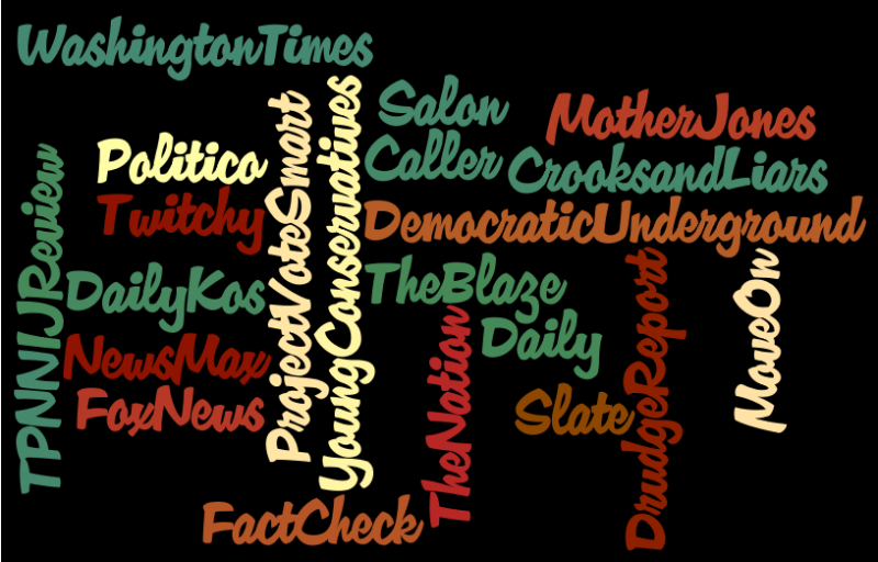 Popular Political Websites